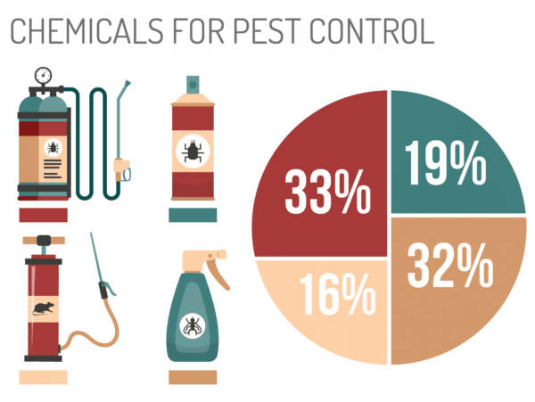 Pest Control Business Valuation